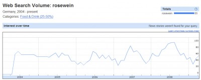 Google Trends für Roséwein