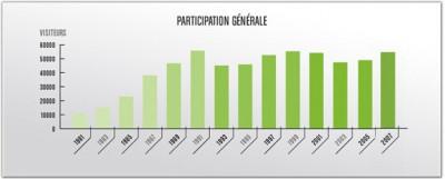 Besucherzahlen 1981 - 2007 Grafik: VINEXPO