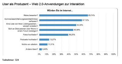 Aktive Beteiligung im Web 2.0 - Punkte vergeben: ja, diskutieren: eher weniger