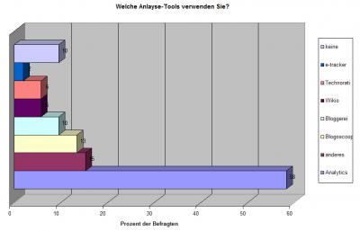 Welche Analyse-Tools verwenden Sie?