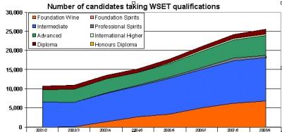 Absolventen Zahlen der WSET Kurse