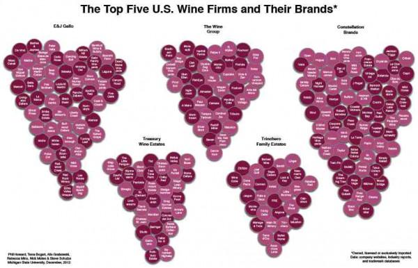 Top US Wein-Anbieter und ihre Marken Grafik:Michigan State University