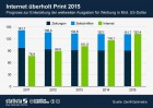 Prognose Ausgaben für Werbung in Internet und Print