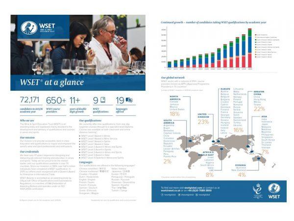 Infografik WSET
